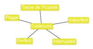 2.3 Cadences