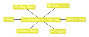 2.4 Accompaniment Devices