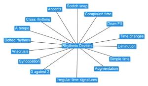 3.2 Rhythmic Devices