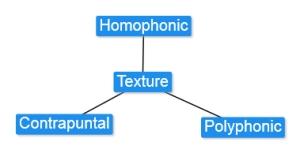 3.4 Texture