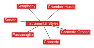 4.1 Instrumental Styles
