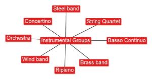 4.2 Instrumental Groups