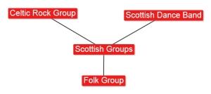 4.3 Scottish Groups