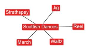 4.4 Scottish Dances