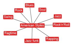 4.5 American Styles
