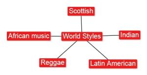 4.6 World Styles