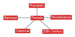 4.7 Periods