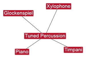 6.4 Tuned Percussion
