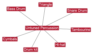 6.5 Untuned Percussion