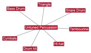 6.5 Untuned Percussion