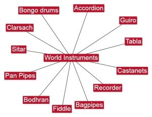 6.6 World Instruments