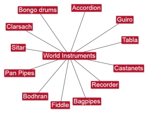 6.6 World Instruments
