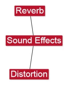 6.8 Sound Effects